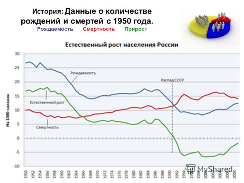 История: Данные о количестве рождений и смертей с 1950 года. Рождаемость Смертность Прирост