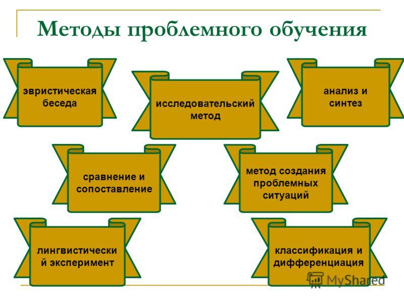 Методы проблемного обучения эвристическая беседа исследовательский метод классификация и дифференциация сравнение и сопоставление анализ и синтез лингвистически й эксперимент метод создания проблемных ситуаций