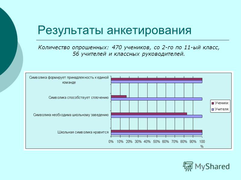 Результаты анкетирования Количество опрошенных: 470 учеников, со 2-го по 11-ый класс, 56 учителей и классных руководителей.
