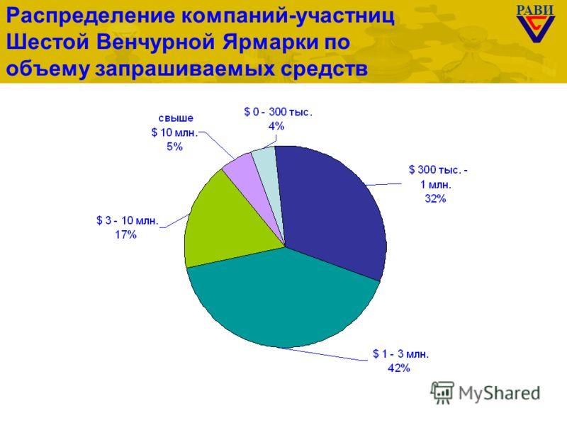 РАВИ Распределение компаний-участниц Шестой Венчурной Ярмарки по объему запрашиваемых средств