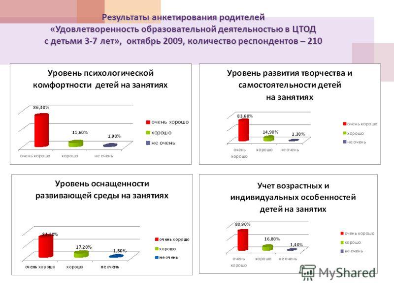 Результаты анкетирования родителей «Удовлетворенность образовательной деятельностью в ЦТОД с детьми 3-7 лет», октябрь 2009, количество респондентов – 210