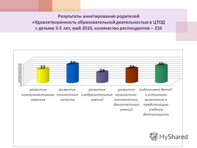Результаты анкетирования родителей « Удовлетворенность образовательной деятельностью в ЦТОД с детьми 3-5 лет, май 2010, количество респондентов – 210