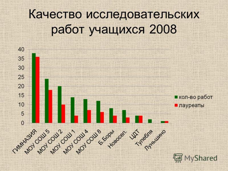 Качество исследовательских работ учащихся 2008