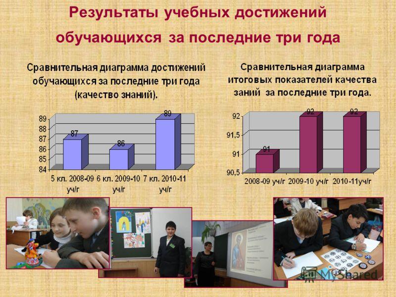 Результаты учебных достижений обучающихся за последние три года