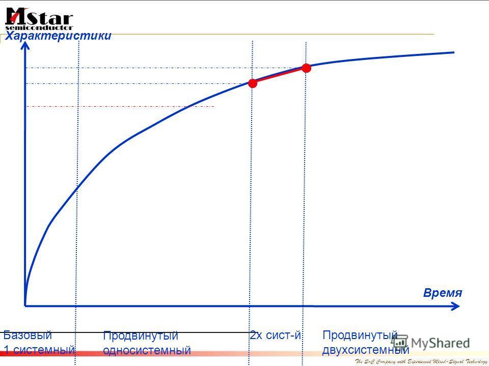 Базовый 1 системный Продвинутый односистемный 2х сист-йПродвинутый двухсистемный Время Характеристики