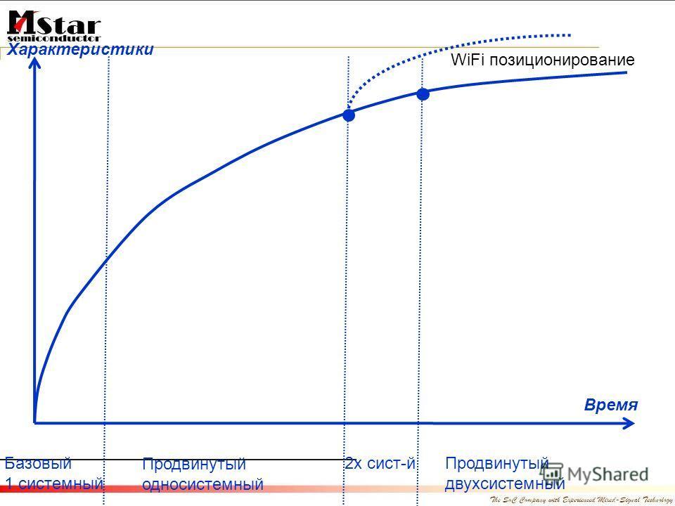 Базовый 1 системный Продвинутый односистемный 2х сист-йПродвинутый двухсистемный Время Характеристики WiFi позиционирование
