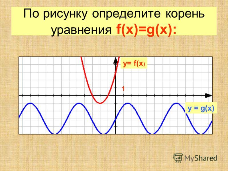 16 По рисунку определите корень уравнения f(x)=g(x): 1 y= f(x ) y = g(x)