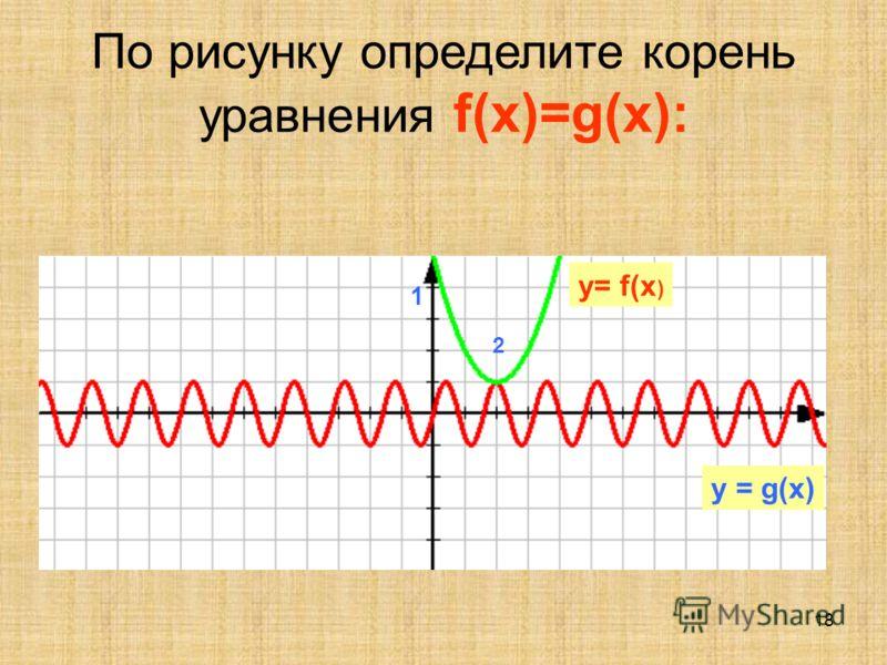 17 По рисунку определите корень уравнения f(x)=g(x): 1 y= f(x ) y = g(x)