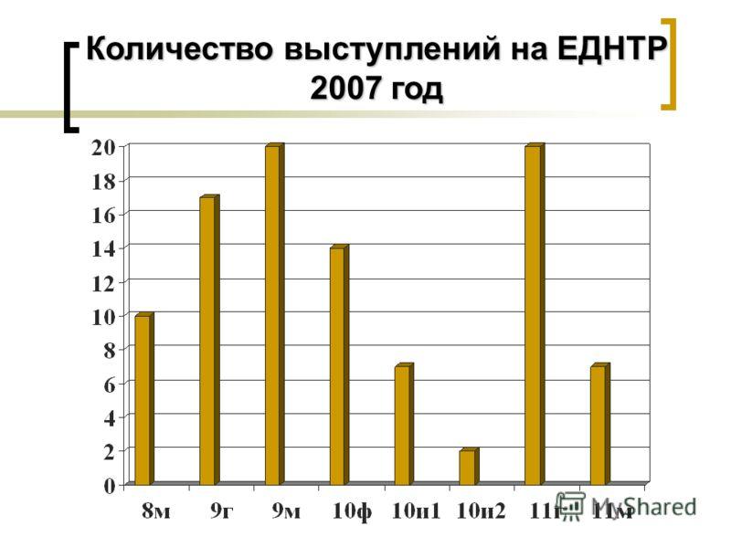 Количество выступлений на ЕДНТР 2007 год