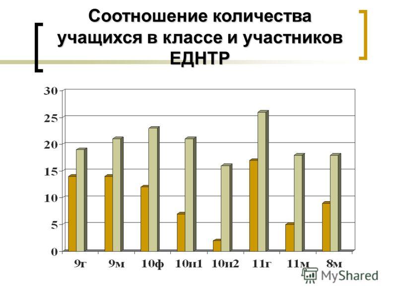 Соотношение количества учащихся в классе и участников ЕДНТР