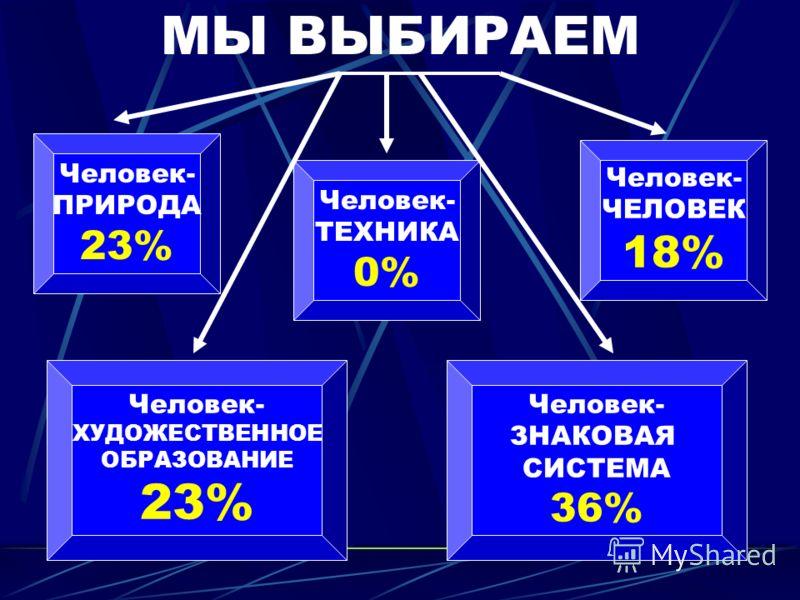 МЫ ВЫБИРАЕМ Человек- ПРИРОДА 23% Человек- ХУДОЖЕСТВЕННОЕ ОБРАЗОВАНИЕ 23% Человек- ТЕХНИКА 0% Человек- ЧЕЛОВЕК 18% Человек- ЗНАКОВАЯ СИСТЕМА 36%