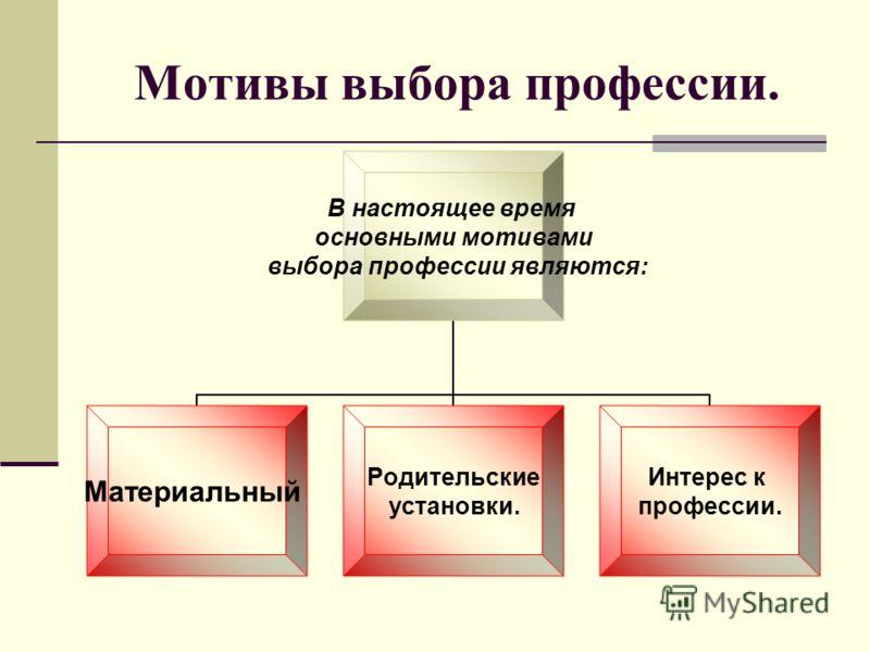 Мотивы выбора профессии. В настоящее время основными мотивами выбора профессии являются: Материальный Родительские установки. Интерес к профессии.