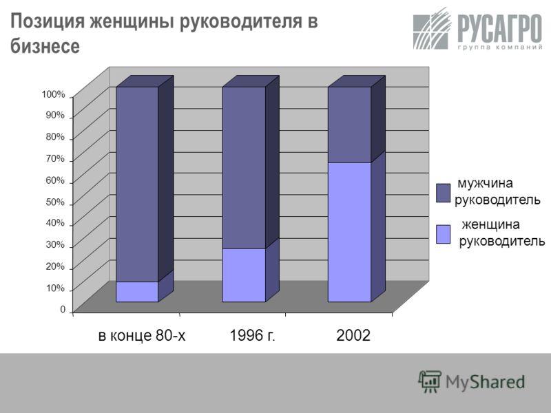 0 10% 20% 30% 40% 50% 60% 70% 80% 90% 100% в конце 80-х1996 г.2002 мужчина руководитель женщина руководитель Позиция женщины руководителя в бизнесе