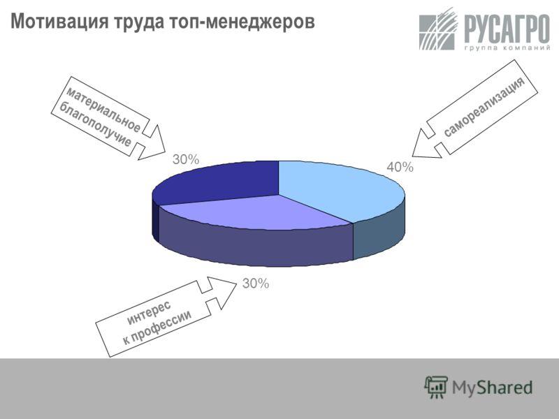 6 Мотивация труда топ-менеджеров 40% 30% интерес к профессии самореализация материальное благополучие