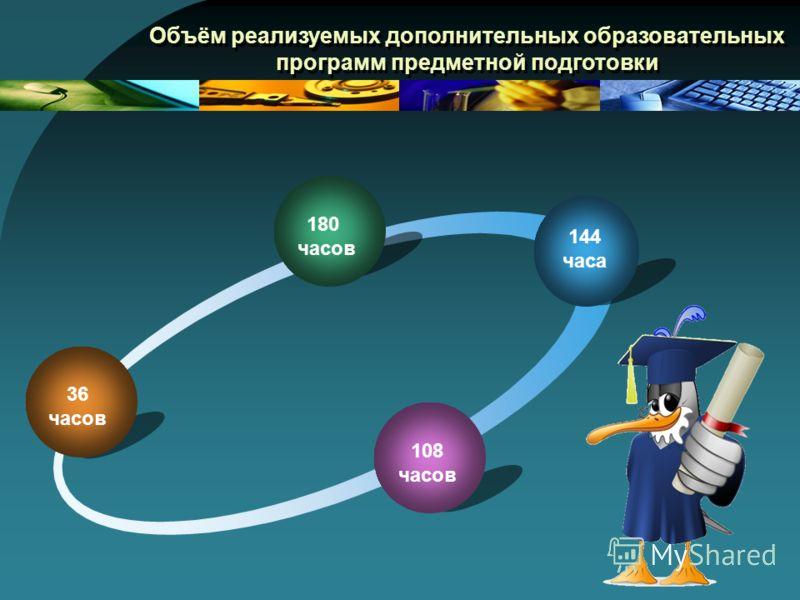 180 часов 144 часа 108 часов 36 часов Объём реализуемых дополнительных образовательных программ предметной подготовки