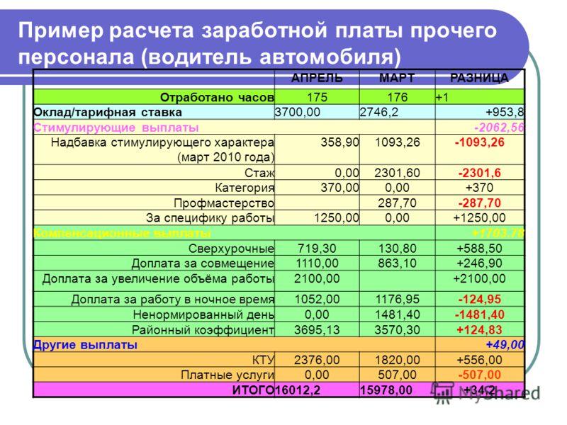 Центральному Как посчитать повышение зарплаты в процентах поискал тотчас