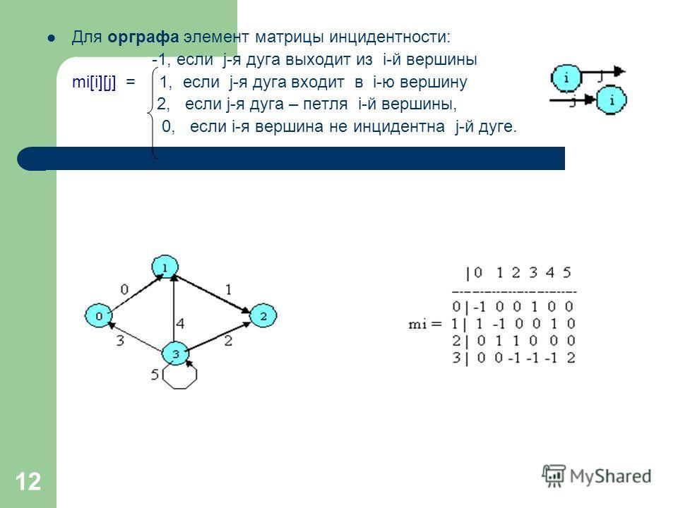 12 Для орграфа элемент матрицы инцидентности: -1, если j-я дуга выходит из i-й вершины mi[i][j] = 1, если j-я дуга входит в i-ю вершину 2, если j-я дуга – петля i-й вершины, 0, если i-я вершина не инцидентна j-й дуге.