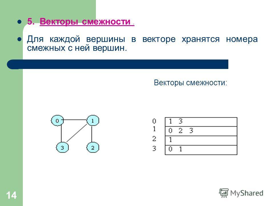 14 5. Векторы смежности. Для каждой вершины в векторе хранятся номера смежных с ней вершин. Векторы смежности:
