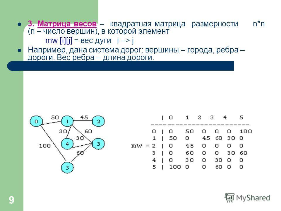 9 3. Матрица весов – квадратная матрица размерности n*n (n – число вершин), в которой элемент mw [i][j] = вес дуги i –> j Например, дана система дорог: вершины – города, ребра – дороги. Вес ребра – длина дороги.