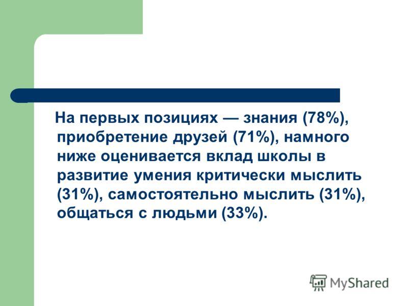 На первых позициях знания (78%), приобретение друзей (71%), намного ниже оценивается вклад школы в развитие умения критически мыслить (31%), самостоятельно мыслить (31%), общаться с людьми (33%).