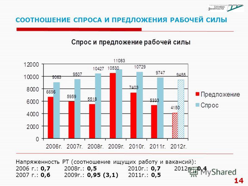 СООТНОШЕНИЕ СПРОСА И ПРЕДЛОЖЕНИЯ РАБОЧЕЙ СИЛЫ 14 Напряженность РТ (соотношение ищущих работу и вакансий): 2006 г.: 0,7 2008г.: 0,5 2010г.: 0,7 2012г.: 0,4 2007 г.: 0,6 2009г.: 0,95 (3,1) 2011г.: 0,5
