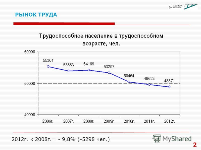 РЫНОК ТРУДА 2 2012г. к 2008г.= - 9,8% (-5298 чел.)