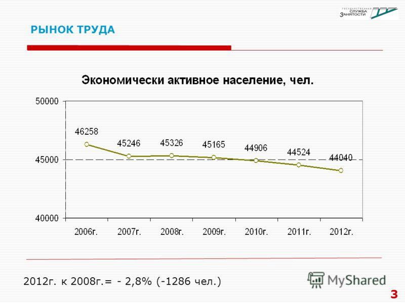 РЫНОК ТРУДА 3 2012г. к 2008г.= - 2,8% (-1286 чел.)