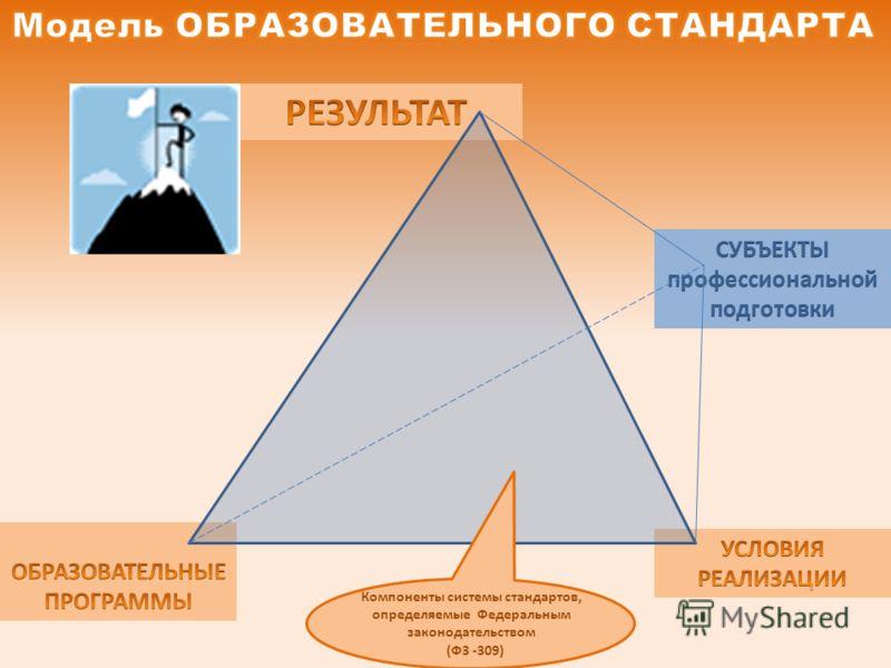 Компоненты системы стандартов, определяемые Федеральным законодательством (ФЗ -309)