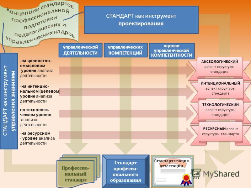 СТАНДАРТ как инструмент проектирования -на ценностно- смысловом уровне анализа деятельности -на интенцио- нальном (целевом) уровне анализа деятельности на технологи- ческом уровне анализа деятельности -на ресурсном - уровне анализа деятельности управ
