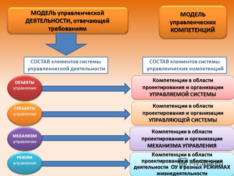МОДЕЛЬ управленческих КОМПЕТЕНЦИЙ КОМПЕТЕНЦИЙ МОДЕЛЬ управленческой ДЕЯТЕЛЬНОСТИ, отвечающей требованиям МОДЕЛЬ управленческой ДЕЯТЕЛЬНОСТИ, отвечающей требованиям СОСТАВ элементов системы управленческой деятельности СОСТАВ элементов системы управлен