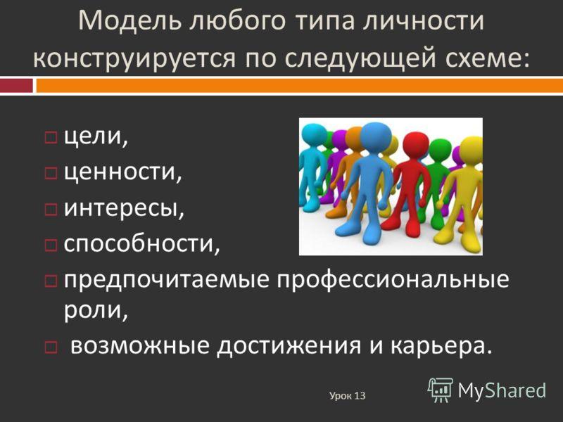 Модель любого типа личности конструируется по следующей схеме : Урок 13 цели, ценности, интересы, способности, предпочитаемые профессиональные роли, возможные достижения и карьера.