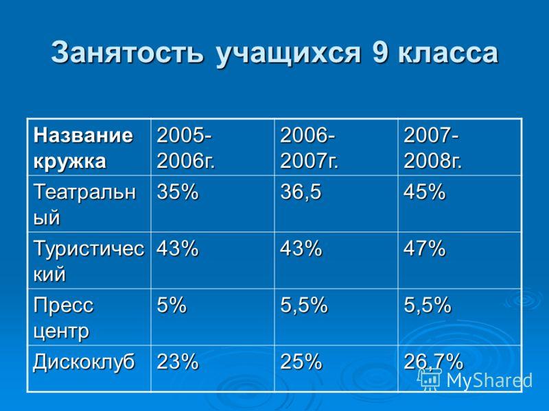 Занятость учащихся 9 класса Название кружка Название кружка 2005- 2006г. 2006- 2007г. 2007- 2008г. Театральн ый 35%36,545% Туристичес кий 43%43%47% Пресс центр 5%5,5%5,5% Дискоклуб23%25%26,7%