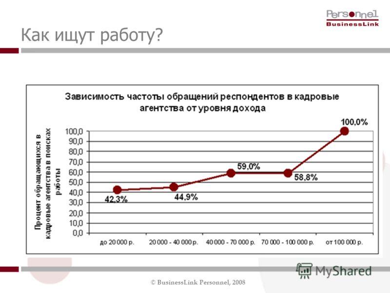© BusinessLink Personnel, 2008 Как ищут работу?
