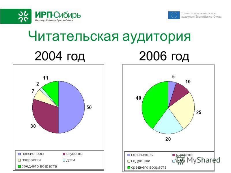 Проект осуществляется при поддержке Европейского Союза Читательская аудитория 2004 год 2006 год
