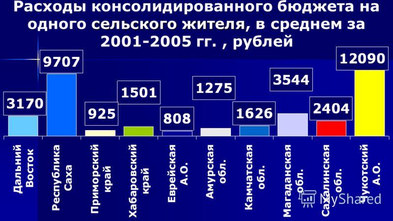 сельского жителя Расходы консолидированного бюджета на одного сельского жителя, в среднем за 2001-2005 гг., рублей