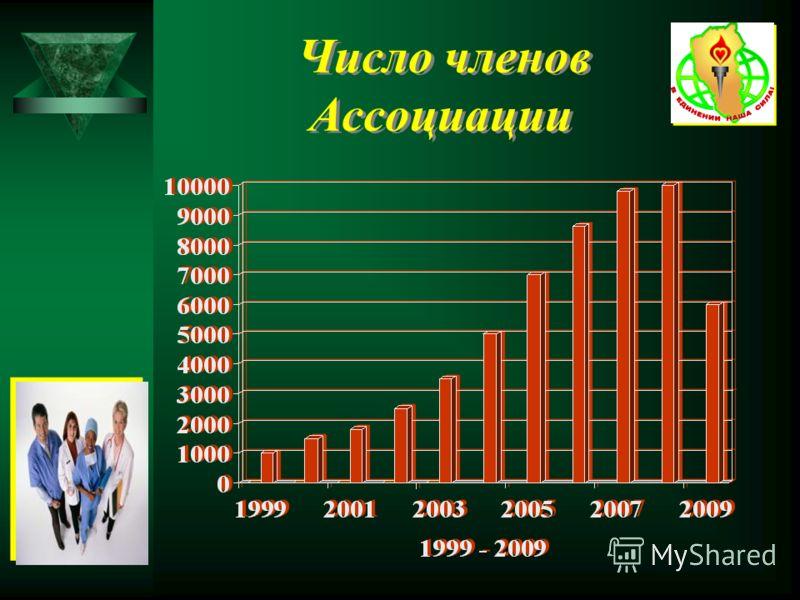 Число членов Ассоциации