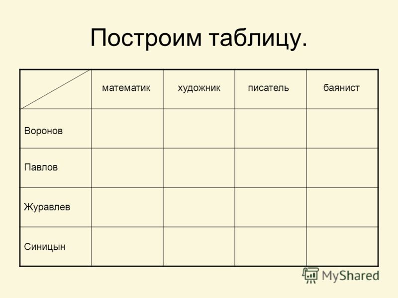 Построим таблицу. Воронов Павлов Журавлев Синицын математикхудожникписательбаянист