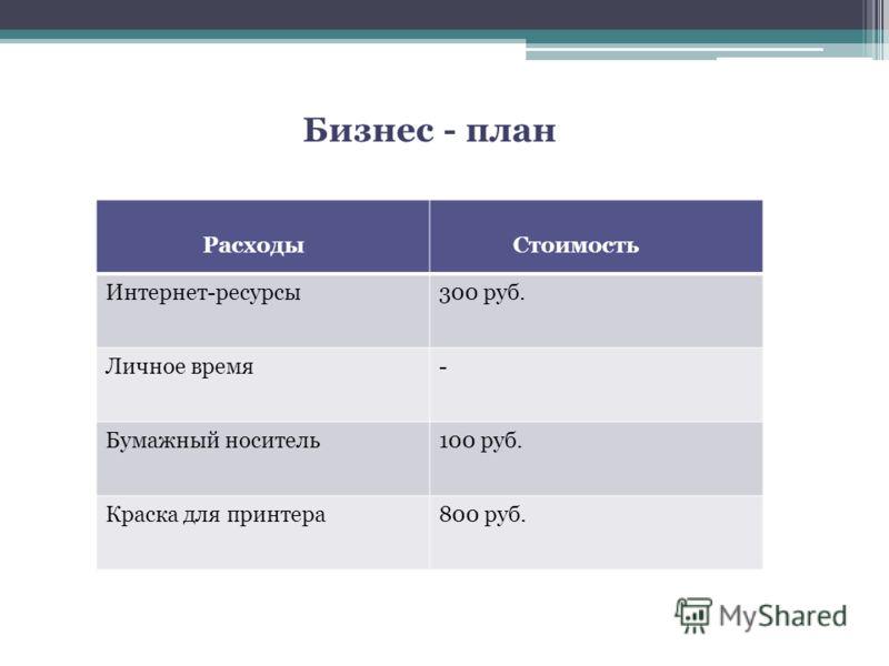 Расходы Стоимость Интернет-ресурсы300 руб. Личное время- Бумажный носитель100 руб. Краска для принтера800 руб. Бизнес - план