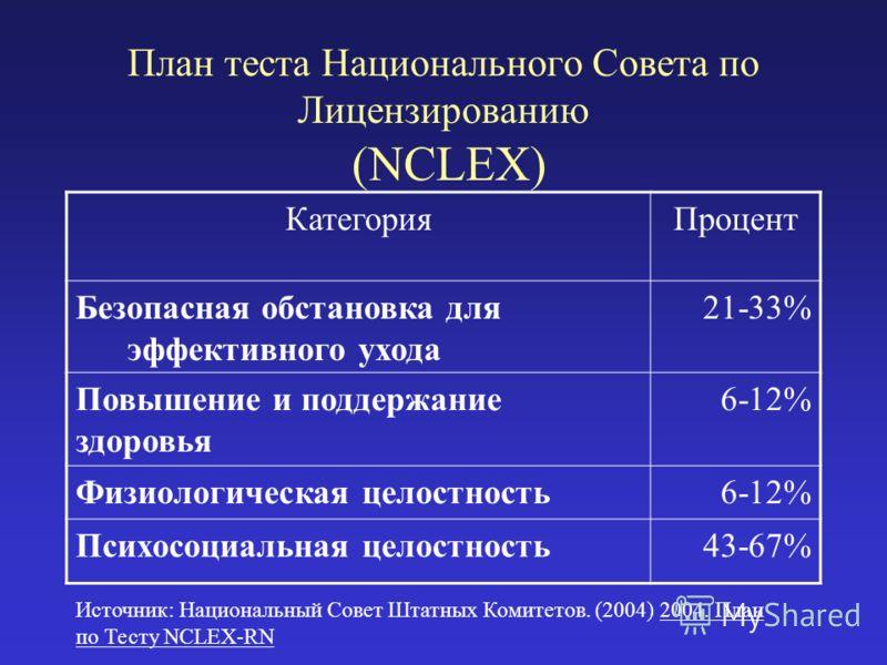 План теста Национального Совета по Лицензированию (NCLEX) КатегорияПроцент Безопасная обстановка для эффективного ухода 21-33% Повышение и поддержание здоровья 6-12% Физиологическая целостность6-12% Психосоциальная целостность43-67% Источник: Национа