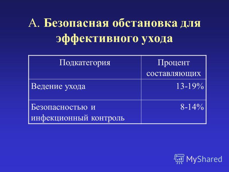 A. Безопасная обстановка для эффективного ухода ПодкатегорияПроцент составляющих Ведение ухода13-19% Безопасностью и инфекционный контроль 8-14%