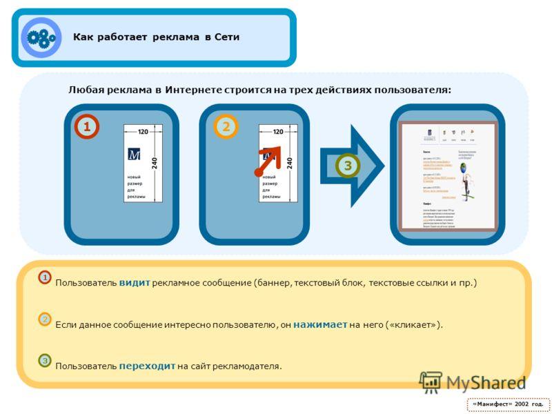 12 3 Пользователь видит рекламное сообщение (баннер, текстовый блок, текстовые ссылки и пр.) Если данное сообщение интересно пользователю, он нажимает на него («кликает»). Пользователь переходит на сайт рекламодателя. Как работает реклама в Сети «Ман