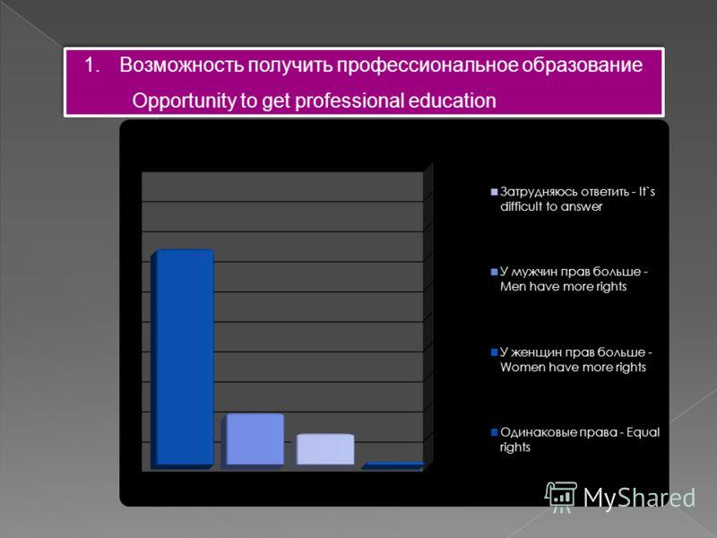 1.Возможность получить профессиональное образование Opportunity to get professional education 1.Возможность получить профессиональное образование Opportunity to get professional education