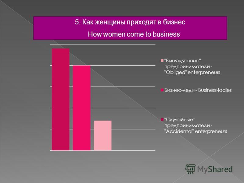 5. Как женщины приходят в бизнес How women come to business