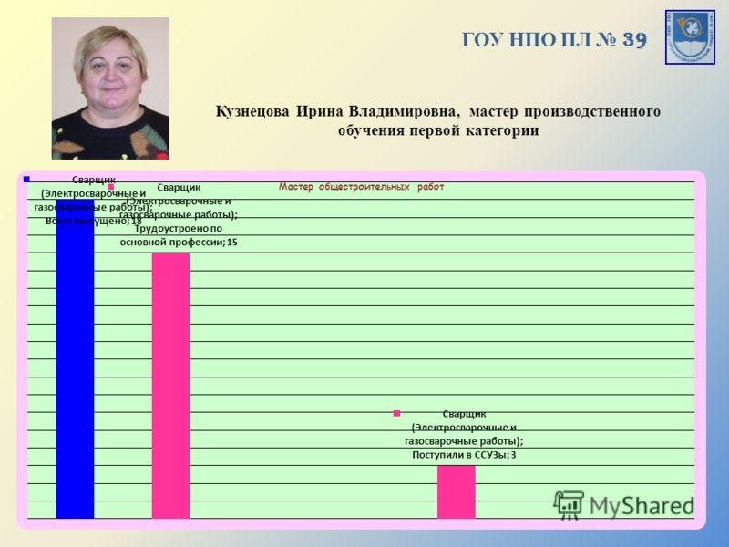 ГОУ НПО ПЛ 39 Кузнецова Ирина Владимировна, мастер производственного обучения первой категории
