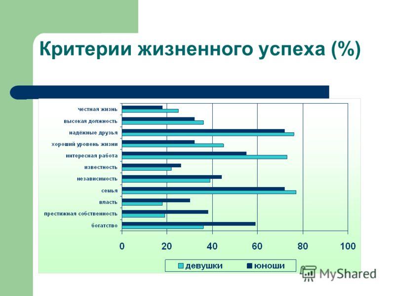 Критерии жизненного успеха (%)