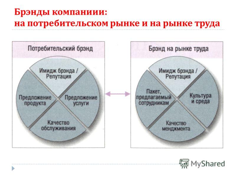 Брэнды компаниии : на потребительском рынке и на рынке труда