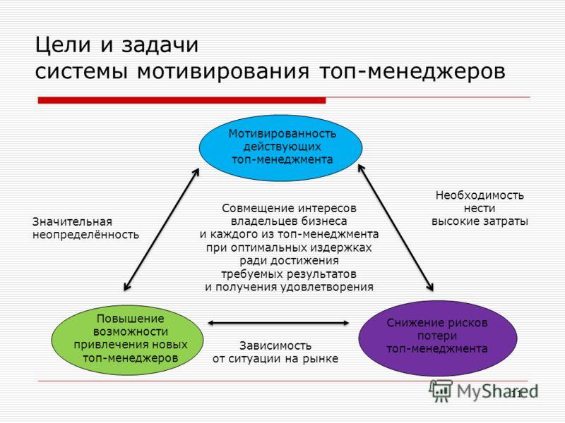 11 Цели и задачи системы мотивирования топ-менеджеров Мотивированность действующих топ-менеджмента Повышение возможности привлечения новых топ-менеджеров Снижение рисков потери топ-менеджмента Зависимость от ситуации на рынке Необходимость нести высо