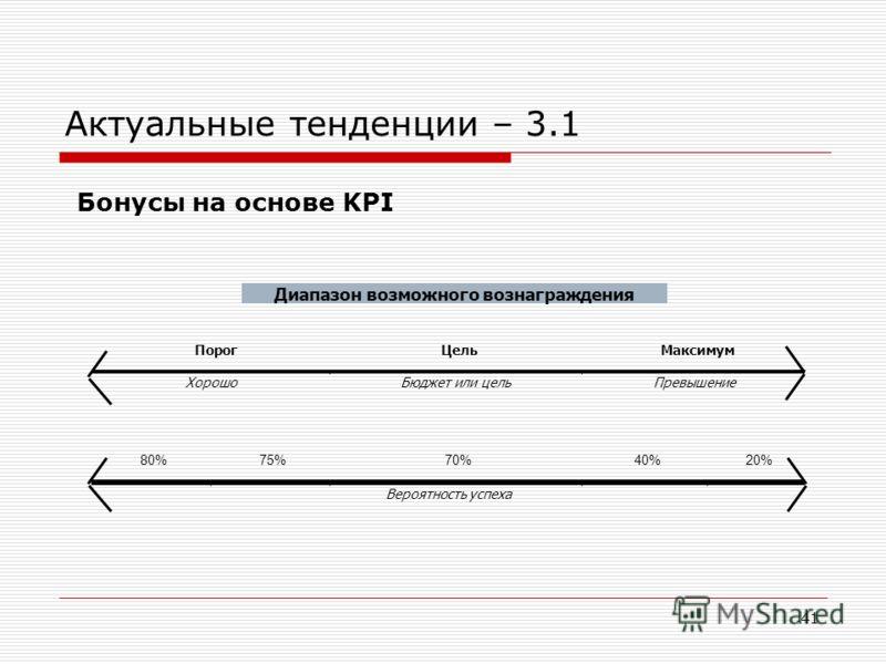 41 Актуальные тенденции – 3.1 Бонусы на основе KPI Диапазон возможного вознаграждения ПорогЦельМаксимум ХорошоБюджет или цельПревышение 80%75%70%40%20% Вероятность успеха