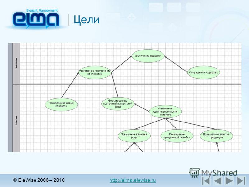 © EleWise 2006 – 2010 http://elma.elewise.ru Цели