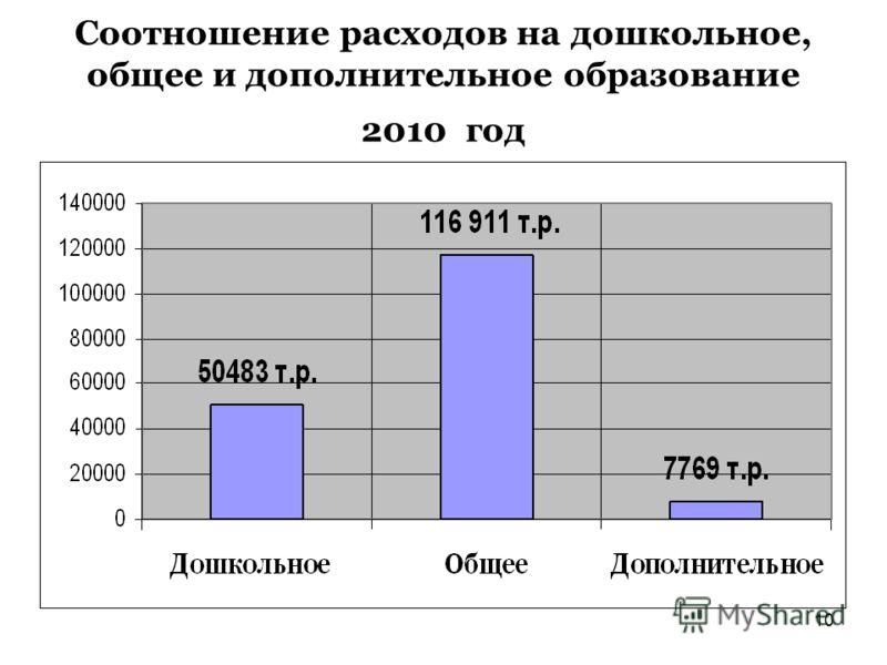 10 Соотношение расходов на дошкольное, общее и дополнительное образование 2010 год